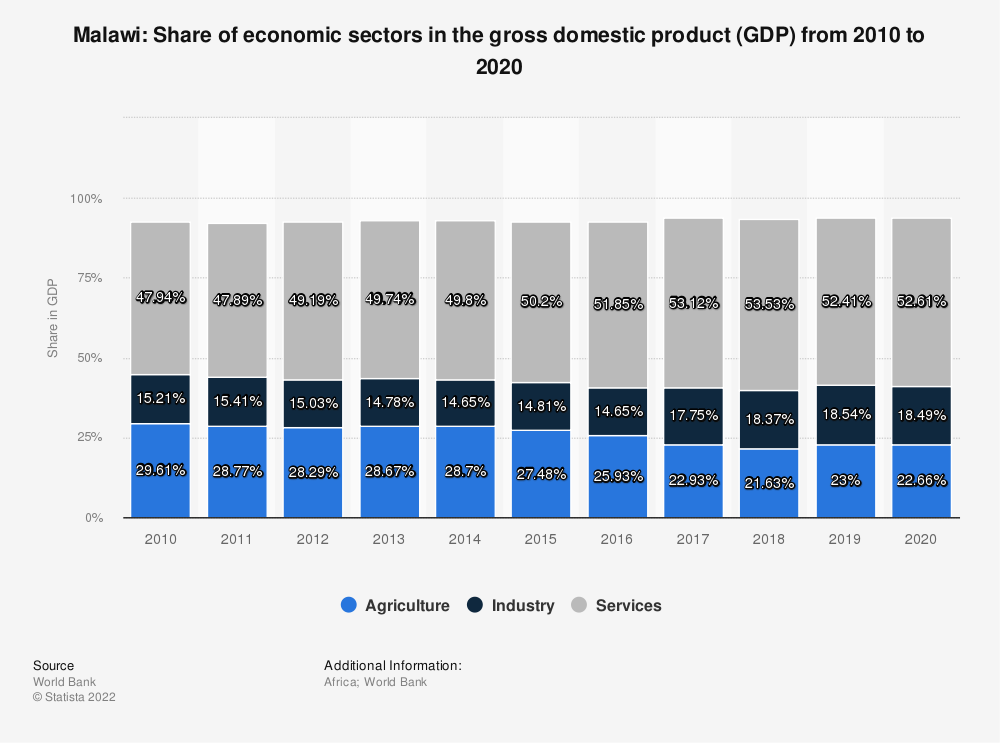 Statistic: Malawi: Share of economic sectors in the gross domestic product (GDP) from 2007 to 2017 | Statista
