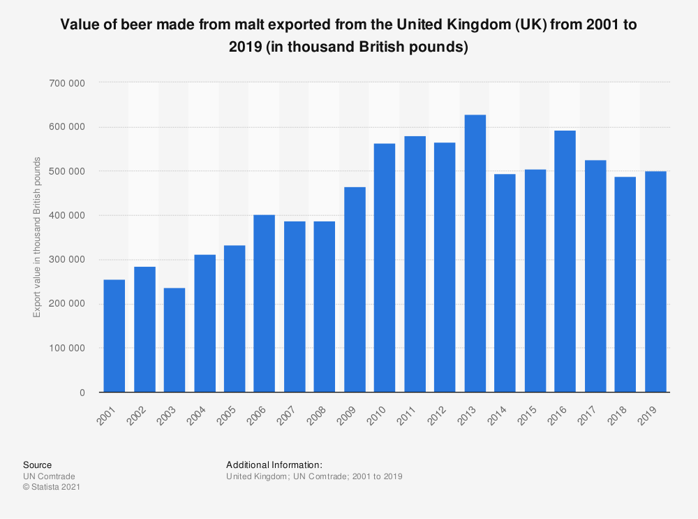 Statistic: Value of beer made from malt exported from the United Kingdom (UK) from 2001 to 2019 (in thousand British pounds) | Statista