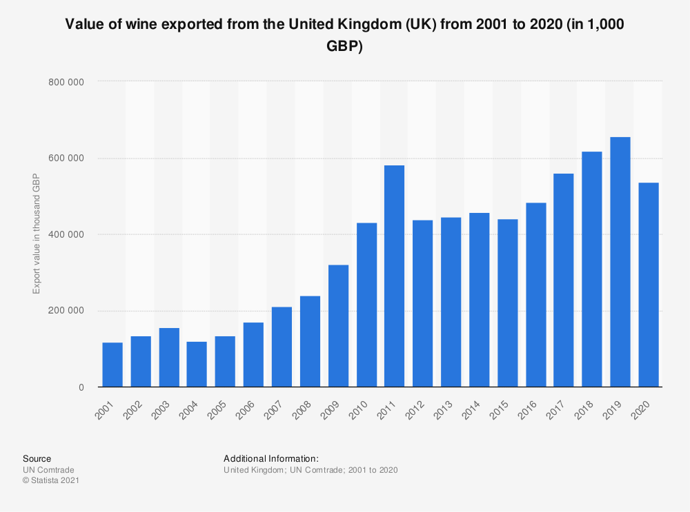 Statistic: Value of wine exported from the United Kingdom (UK) from 2001 to 2018 (in 1,000 GBP) | Statista