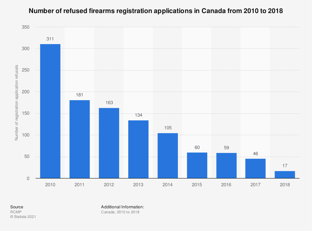 Statistic: Number of refused firearms registration applications in Canada from 2010 to 2017 | Statista