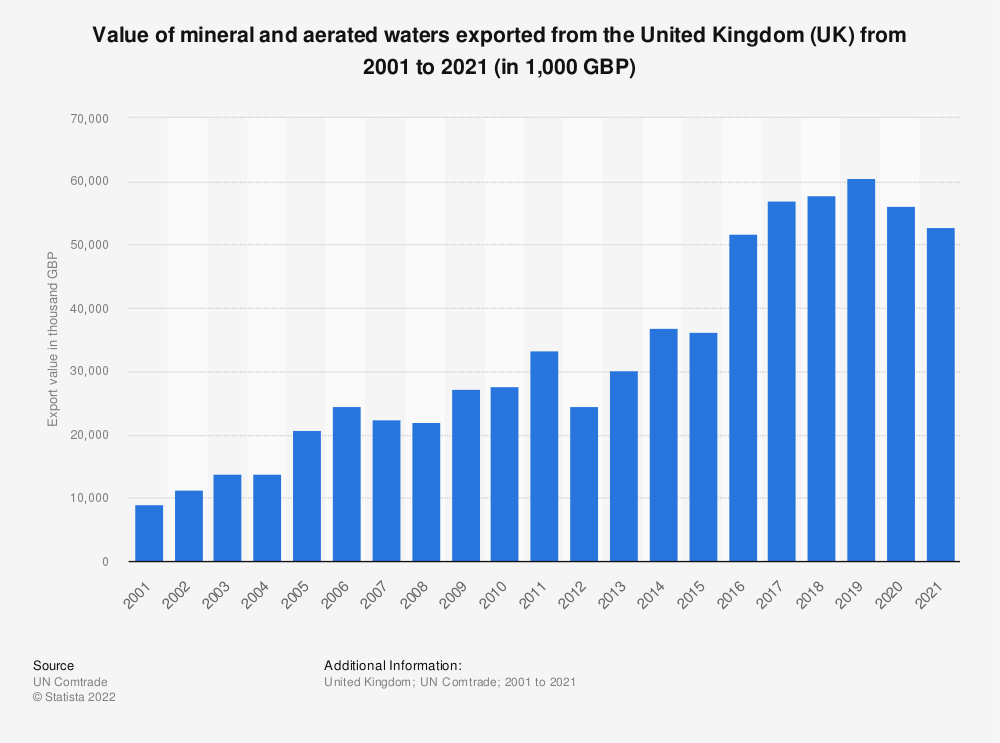 Statistic: Value of mineral and aerated waters exported from the United Kingdom (UK) from 2001 to 2019 (in 1,000 GBP) | Statista