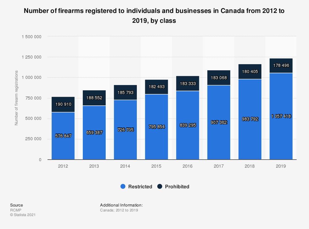 Statistic: Number of firearms registered to individuals and businesses in Canada from 2012 to 2017, by class | Statista