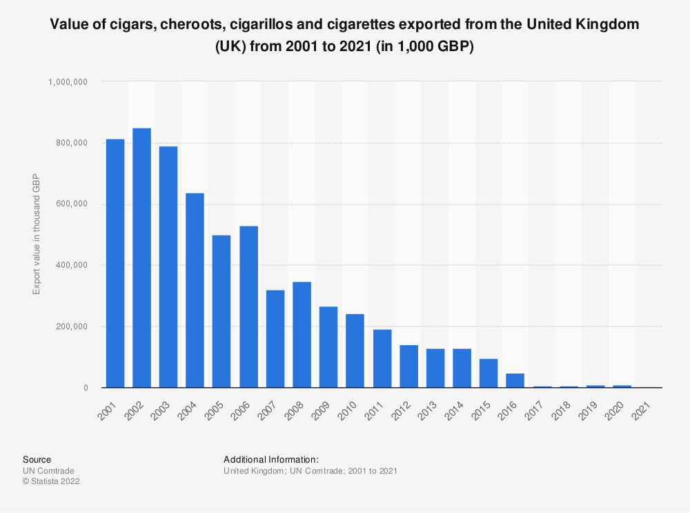 Statistic: Value of cigars, cheroots, cigarillos and cigarettes exported from the United Kingdom (UK) from 2001 to 2017 (in 1,000 GBP) | Statista