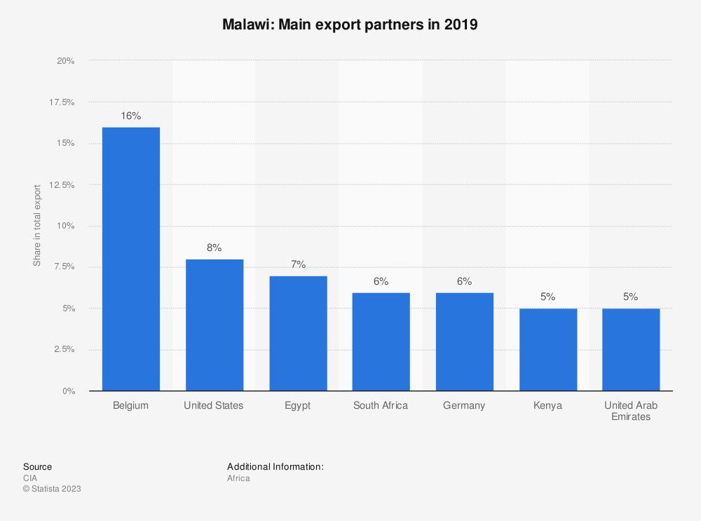 Statistic: Malawi: Main export partners in 2017 | Statista