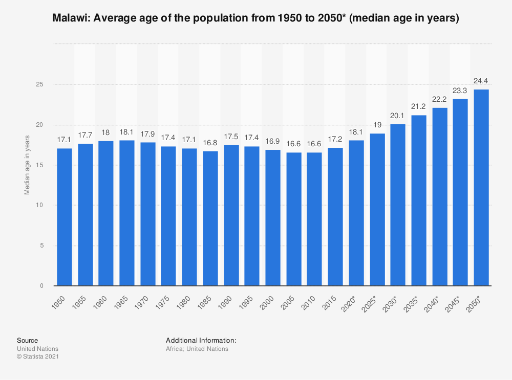 Statistic: Malawi: Average age of the population from 1950 to 2050* (median age in years) | Statista