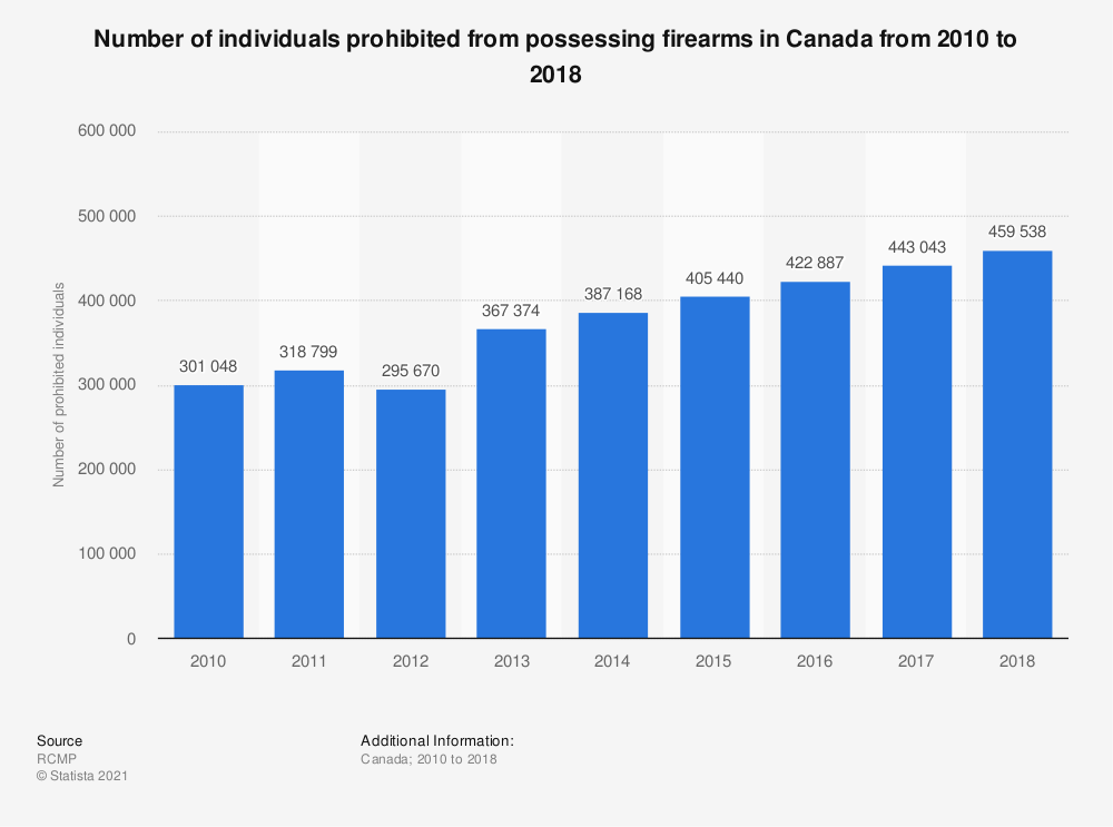 Statistic: Number of individuals prohibited from possessing firearms in Canada from 2010 to 2017 | Statista