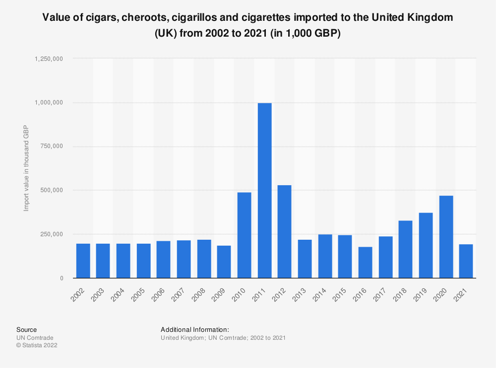 Statistic: Value of cigars, cheroots, cigarillos and cigarettes imported to the United Kingdom (UK) from 2001 to 2019 (in 1,000 GBP) | Statista