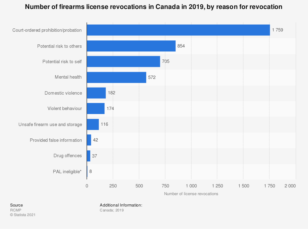 Statistic: Reasons for firearms license revocations in Canada in 2017, by number of revocations | Statista