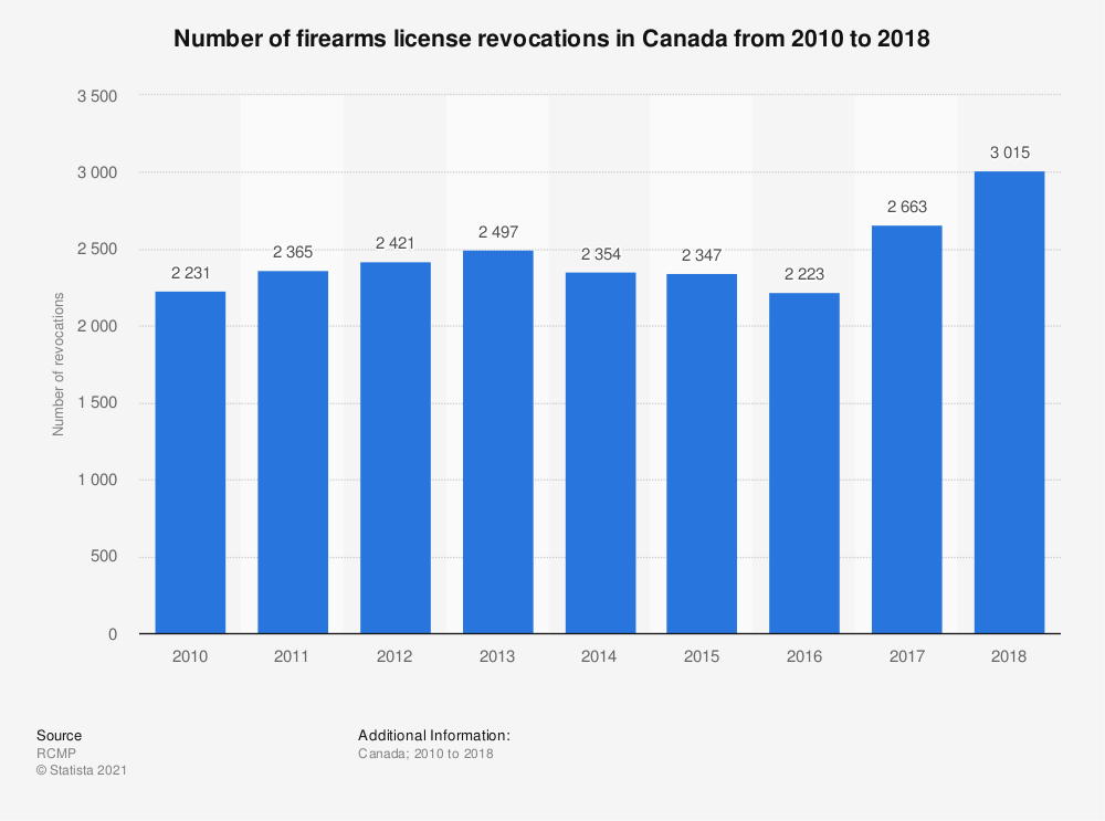Statistic: Number of firearms license revocations in Canada from 2010 to 2018 | Statista