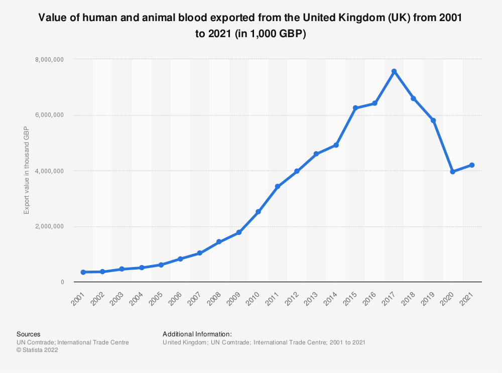 Statistic: Value of human and animal blood exported from the United Kingdom (UK) from 2001 to 2018 (in 1,000 GBP) | Statista