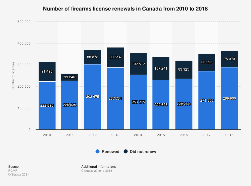Statistic: Number of firearms license renewals in Canada from 2010 to 2017 | Statista