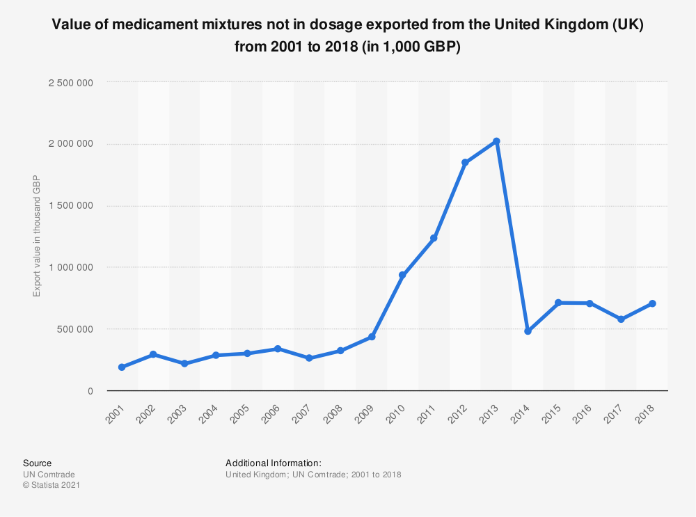 Statistic: Value of medicament mixtures not in dosage exported from the United Kingdom (UK) from 2001 to 2017 (in 1,000 GBP)   Statista