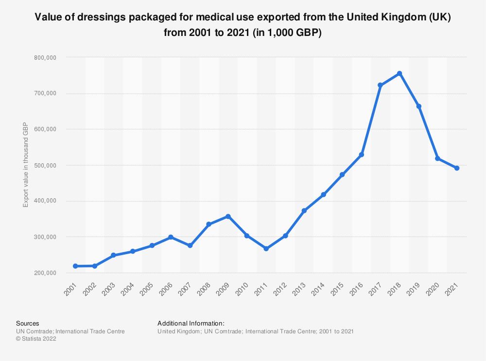 Statistic: Value of dressings packaged for medical use exported from the United Kingdom (UK) from 2001 to 2018 (in 1,000 GBP) | Statista