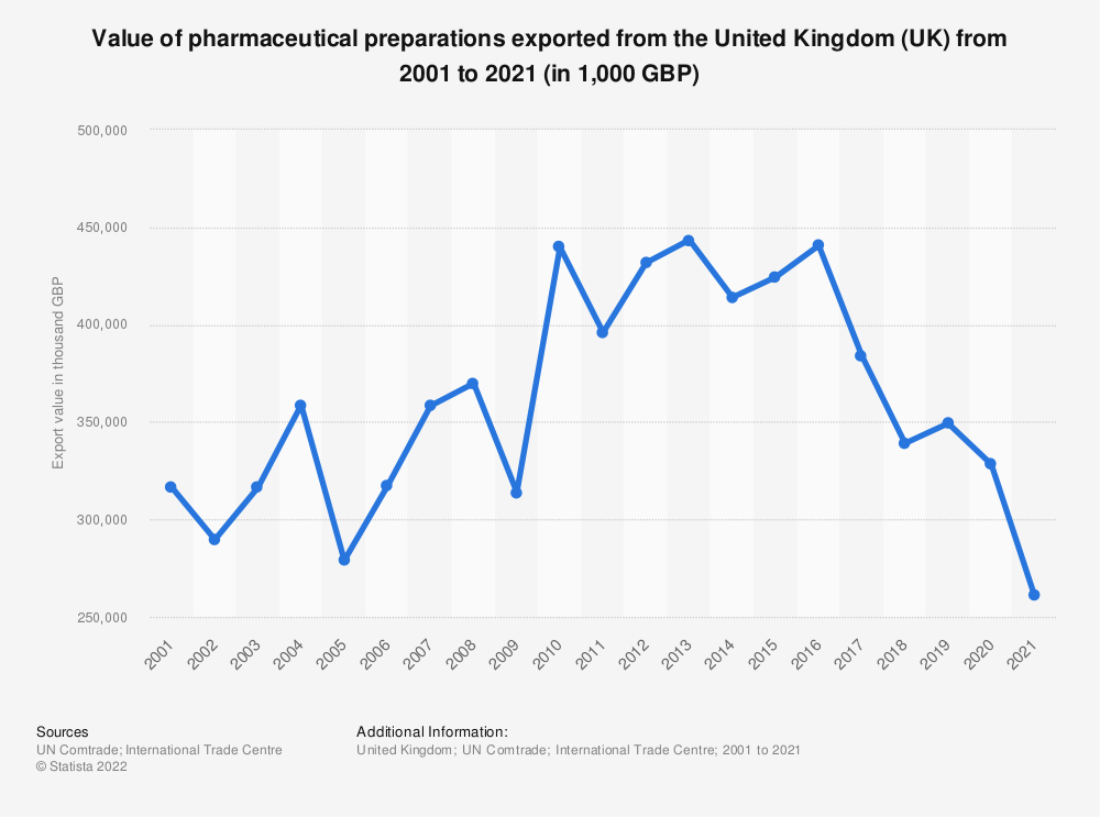 Statistic: Value of pharmaceutical goods exported from the United Kingdom (UK) from 2001 to 2017 (in 1,000 GBP) | Statista