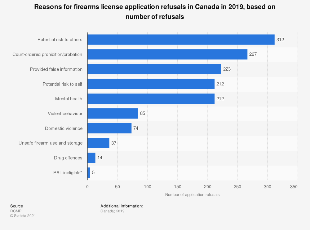 Statistic: Reasons for firearms license application refusals in Canada in 2017, based on number of refusals | Statista