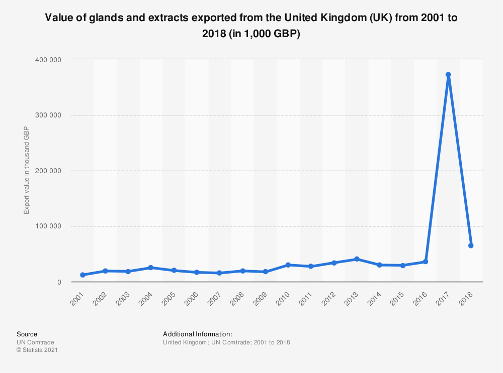Statistic: Value of glands and extracts exported from the United Kingdom (UK) from 2001 to 2018 (in 1,000 GBP) | Statista