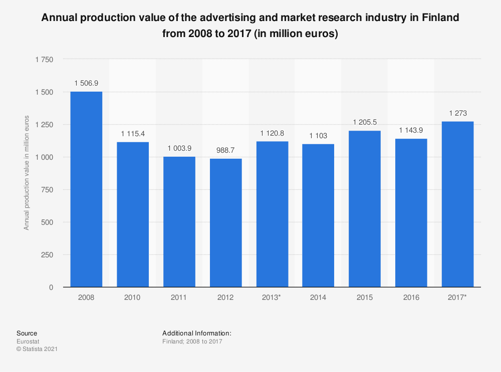 Statistic: Annual production value of the advertising and market research industry in Finland from 2008 to 2015 (in million euros) | Statista