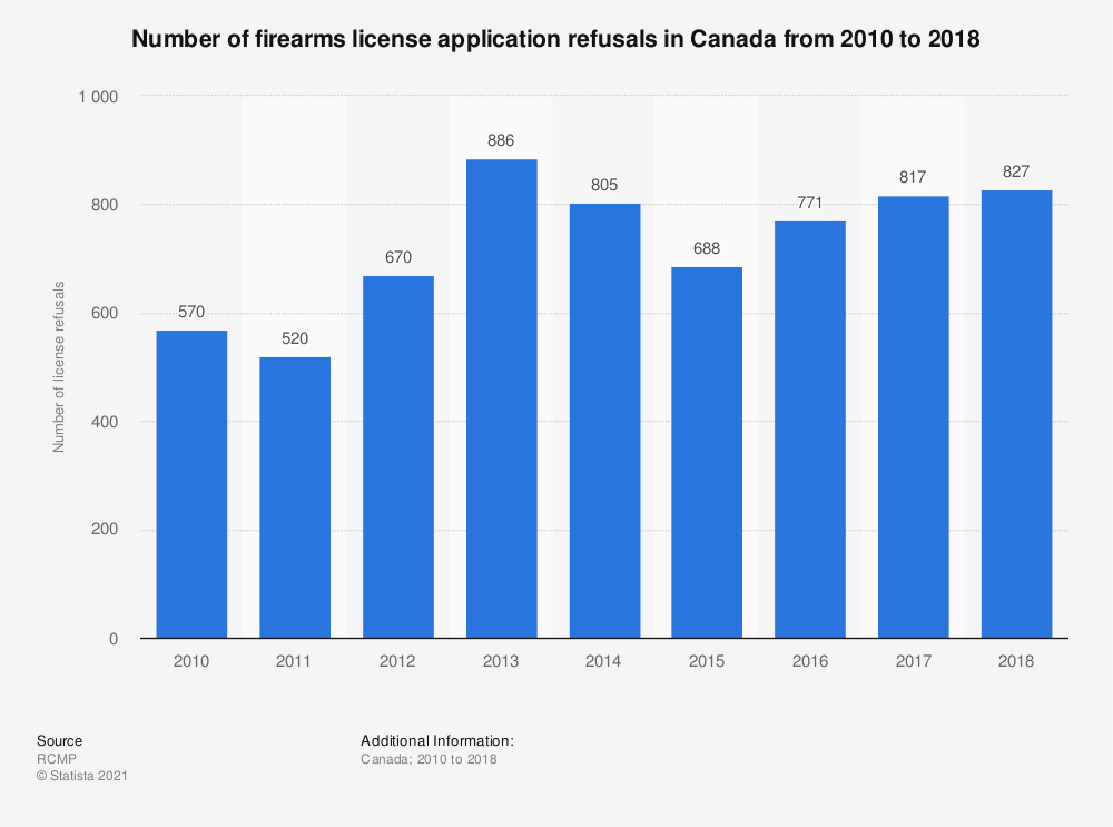 Statistic: Number of firearms license application refusals in Canada from 2010 to 2017 | Statista