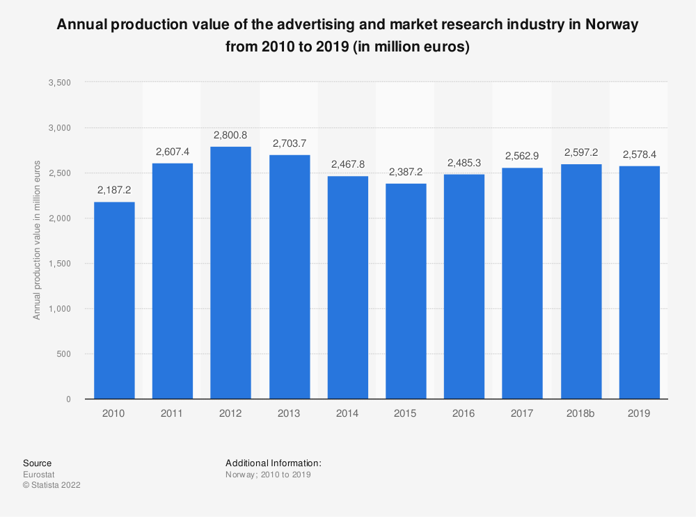 Statistic: Annual production value of the advertising and market research industry in Norway from 2008 to 2017 (in million euros) | Statista