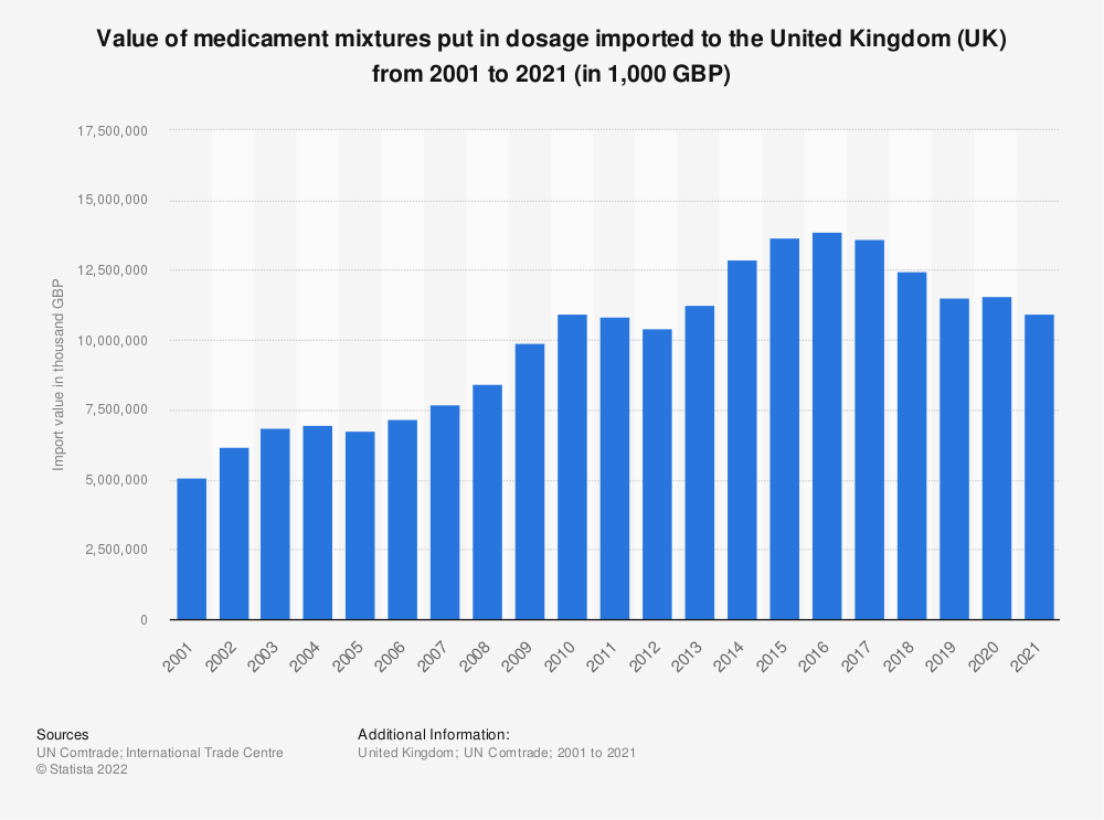 Statistic: Value of medicament mixtures put in dosage imported to the United Kingdom (UK) from 2001 to 2018 (in 1,000 GBP) | Statista