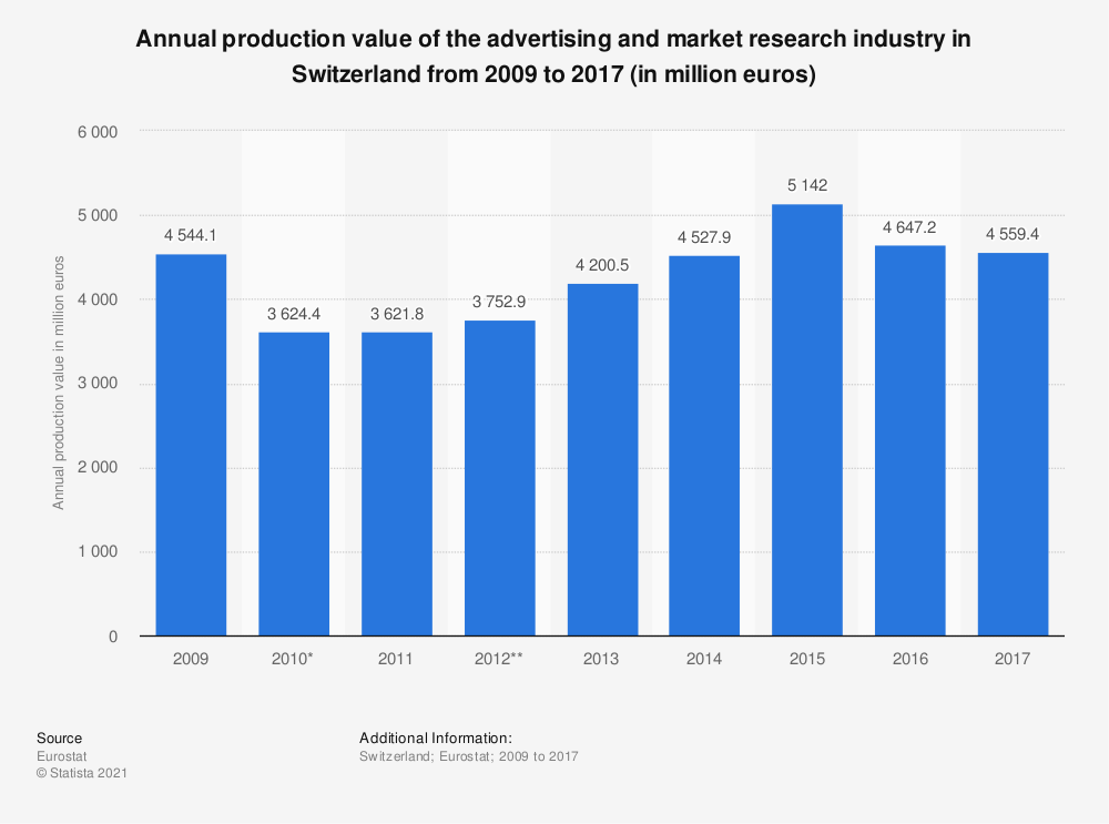 Statistic: Annual production value of the advertising and market research industry in Switzerland from 2009 to 2017 (in million euros) | Statista
