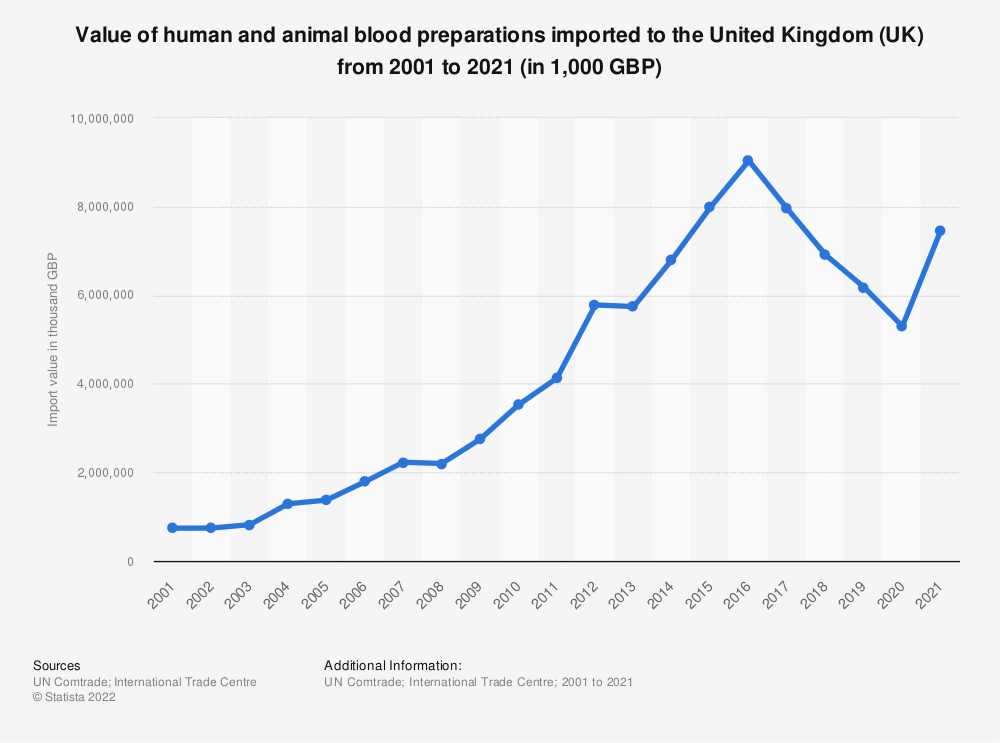 Statistic: Value of human and animal blood imported to the United Kingdom (UK) from 2001 to 2018 (in 1,000 GBP) | Statista