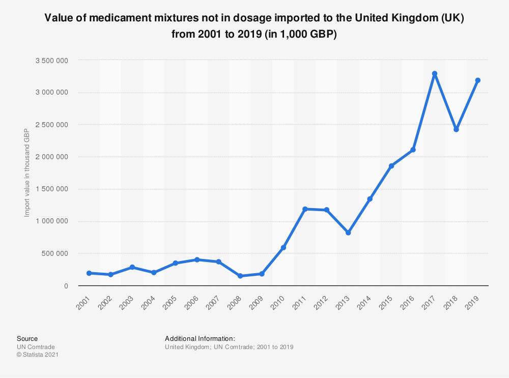 Statistic: Value of medicament mixtures not in dosage imported to the United Kingdom (UK) from 2001 to 2018 (in 1,000 GBP) | Statista