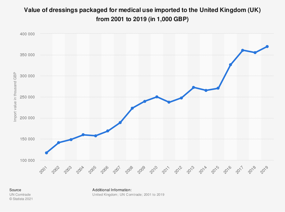 Statistic: Value of dressings packaged for medical use imported to the United Kingdom (UK) from 2001 to 2018 (in 1,000 GBP)   Statista