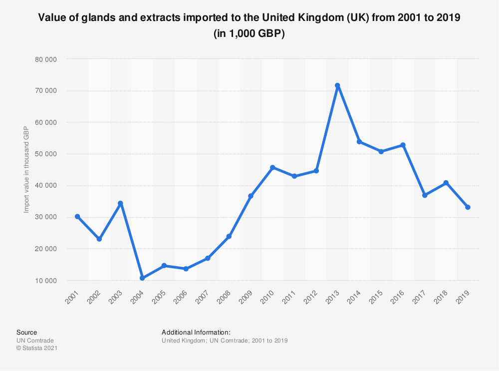 Statistic: Value of glands and extracts imported to the United Kingdom (UK) from 2001 to 2019 (in 1,000 GBP) | Statista