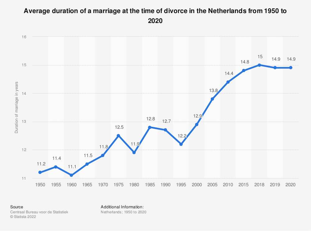 Statistic: Average duration of a marriage at the time of divorce in the Netherlands from 1950 to 2018 | Statista