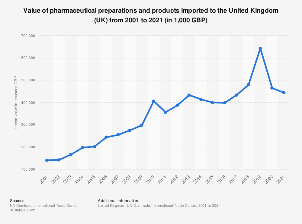 Statistic: Value of pharmaceutical goods imported to the United Kingdom (UK) from 2001 to 2019 (in 1,000 GBP) | Statista