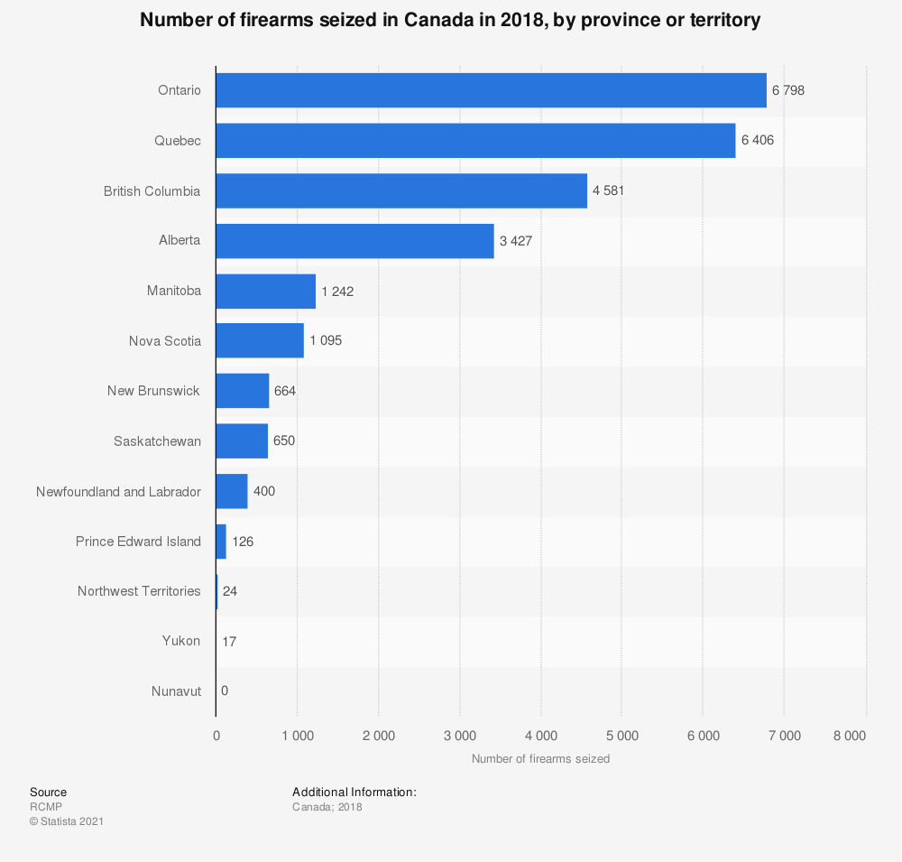 Statistic: Number of firearms seized in Canada in 2018, by province or territory | Statista