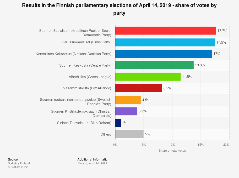 Statistic: Results in the Finnish parliamentary elections, April 14, 2019 - share of votes, by party | Statista