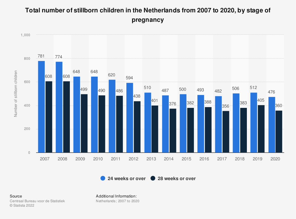 Statistic: Total number of stillborn children in the Netherlands from 2007 to 2017, by stage of pregnancy | Statista