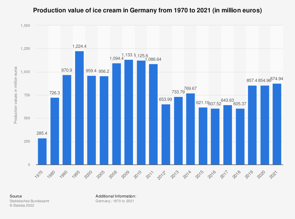 Statistic: Production value of ice cream in Germany from 1970 to 2018 (in million euros) | Statista