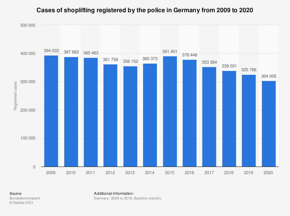 Statistic: Cases of shoplifting registered by the police in Germany from 1987* to 2018 | Statista
