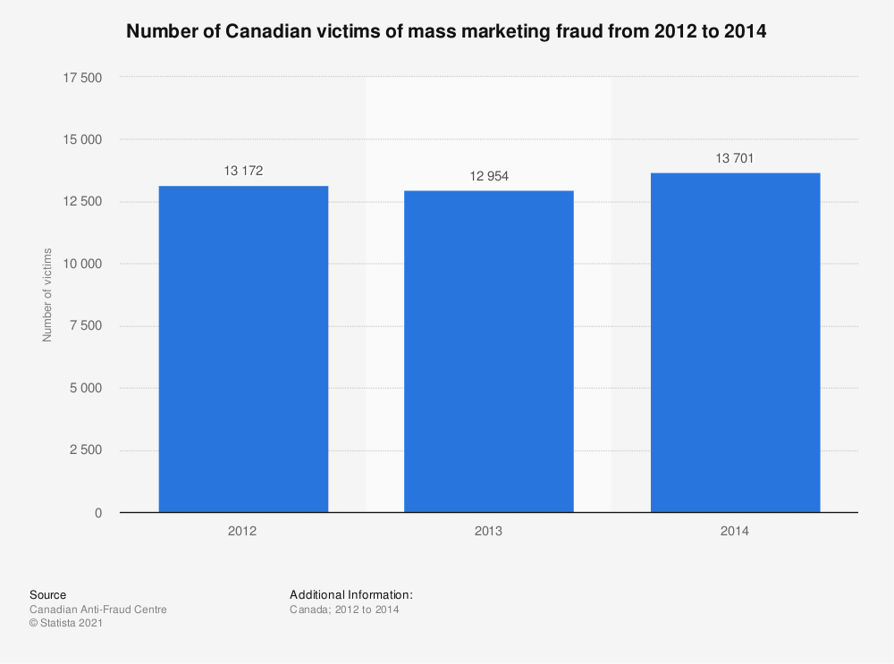 Statistic: Number of Canadian victims of mass marketing fraud from 2012 to 2014 | Statista