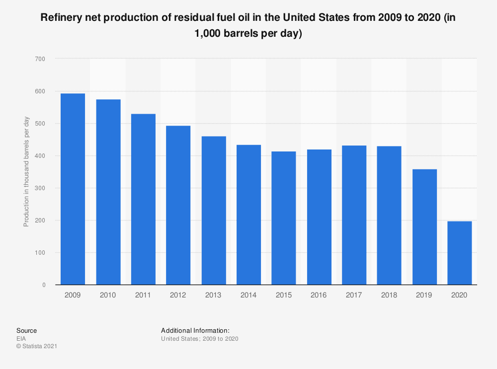 Statistic: Refinery net production of residual fuel oil in the United States from 2008 to 2018 (in 1,000 barrels per day) | Statista