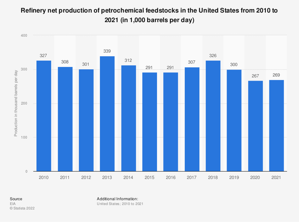 Statistic: Refinery net production of petrochemical feedstocks in the United States from 2007 to 2017 (in 1,000 barrels per day) | Statista