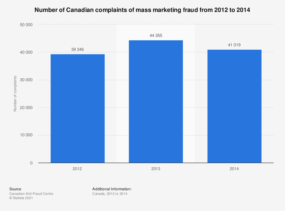 Statistic: Number of Canadian complaints of mass marketing fraud from 2012 to 2014 | Statista