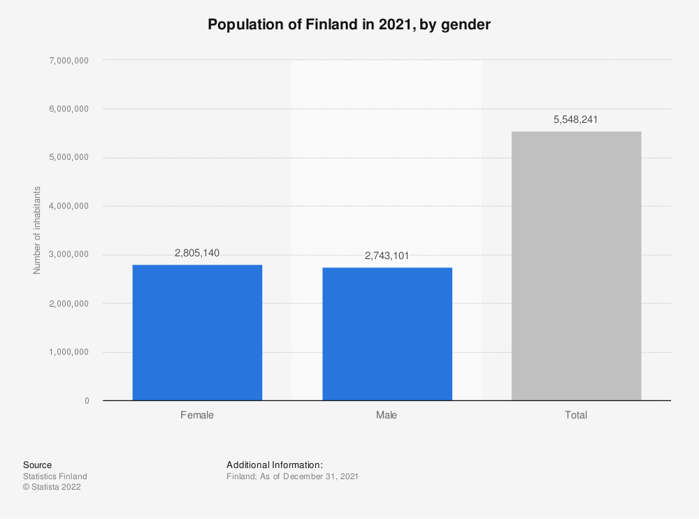 Statistic: Total population of Finland in 2018, by gender | Statista