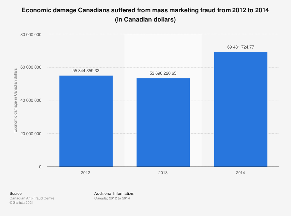 Statistic: Economic damage Canadians suffered from mass marketing fraud from 2012 to 2014 (in Canadian dollars) | Statista