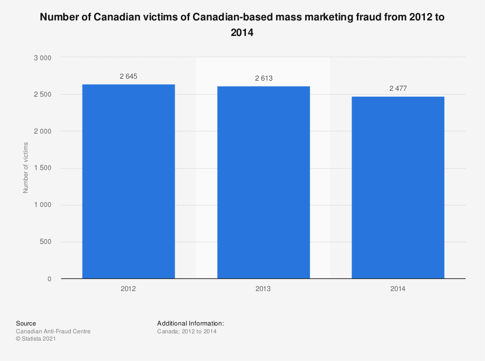 Statistic: Number of Canadian victims of Canadian-based mass marketing fraud from 2012 to 2014 | Statista