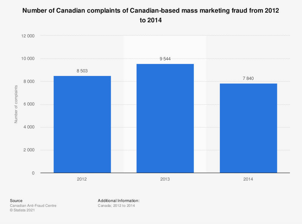 Statistic: Number of Canadian complaints of Canadian-based mass marketing fraud from 2012 to 2014   Statista