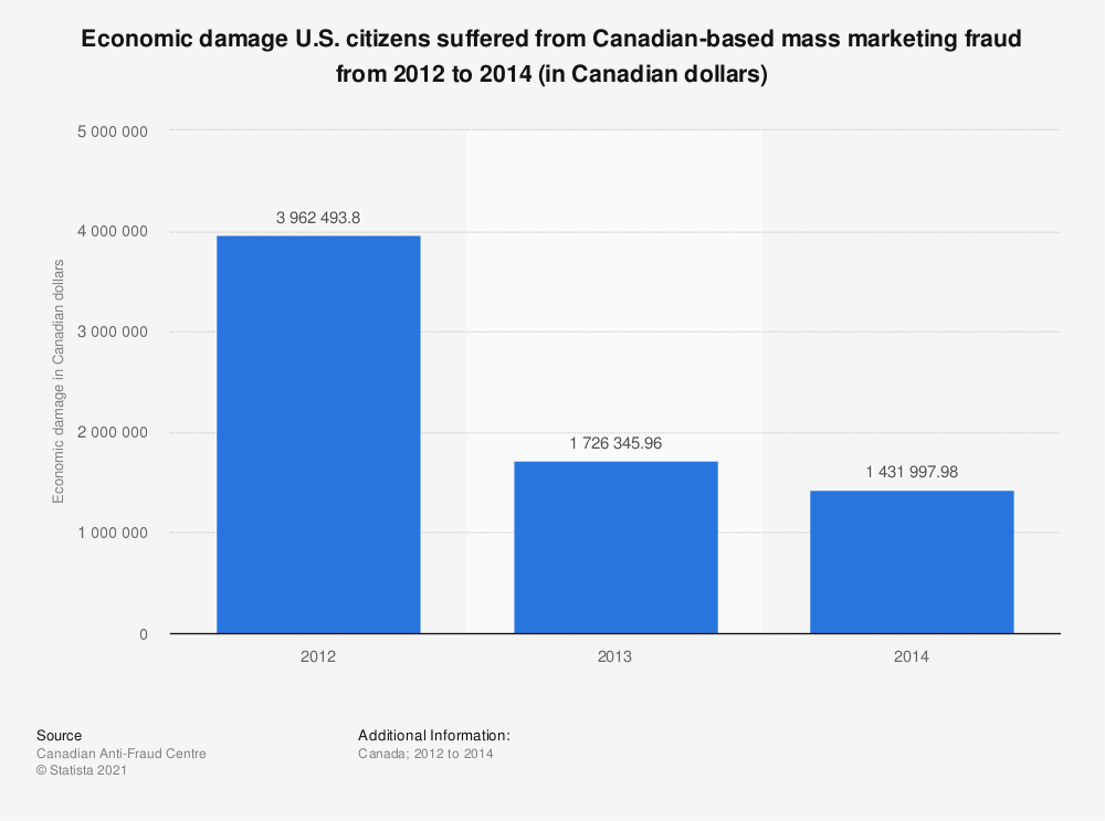 Statistic: Economic damage U.S. citizens suffered from Canadian-based mass marketing fraud from 2012 to 2014 (in Canadian dollars)   Statista