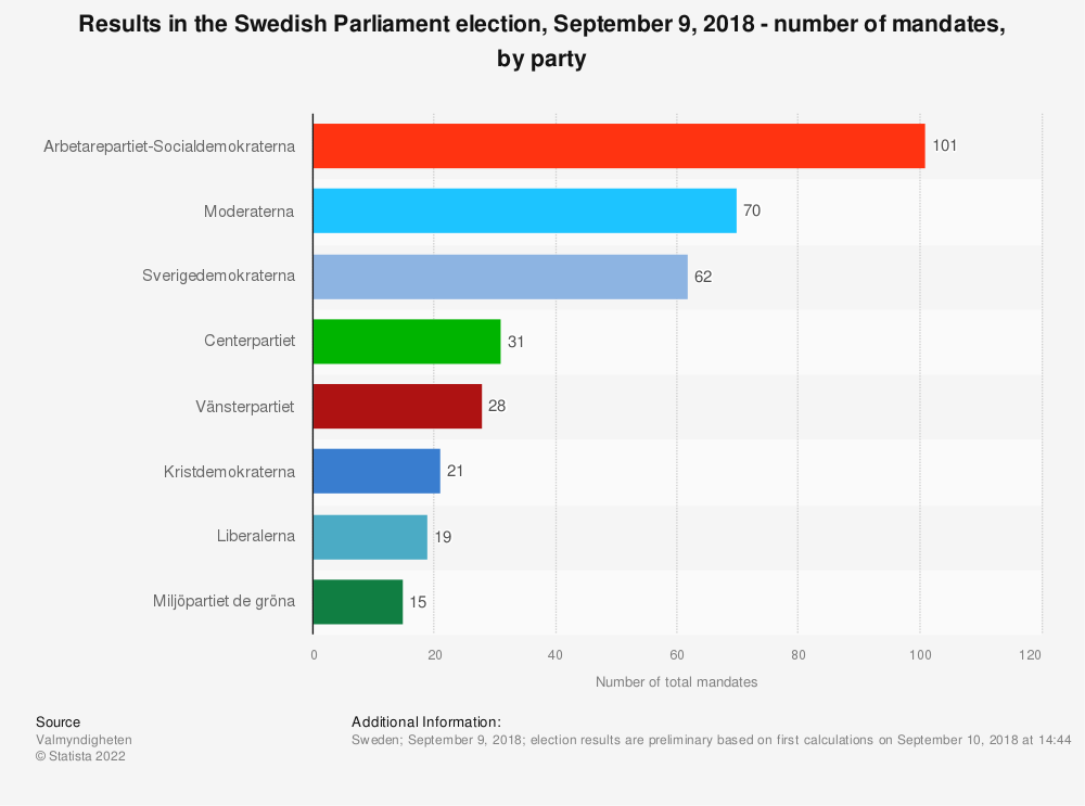 Statistic: Results in the Swedish Parliament election, September 9, 2018 - number of mandates, by party | Statista