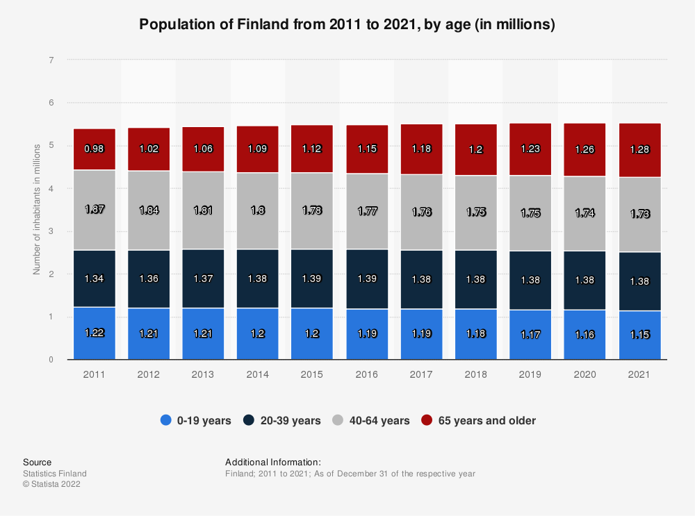 Statistic: Total population of Finland from 2008 to 2018, by age (in millions) | Statista