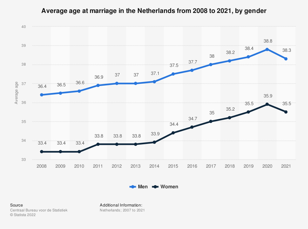 Statistic: Average age at marriage in the Netherlands from 2007 to 2017, by gender | Statista