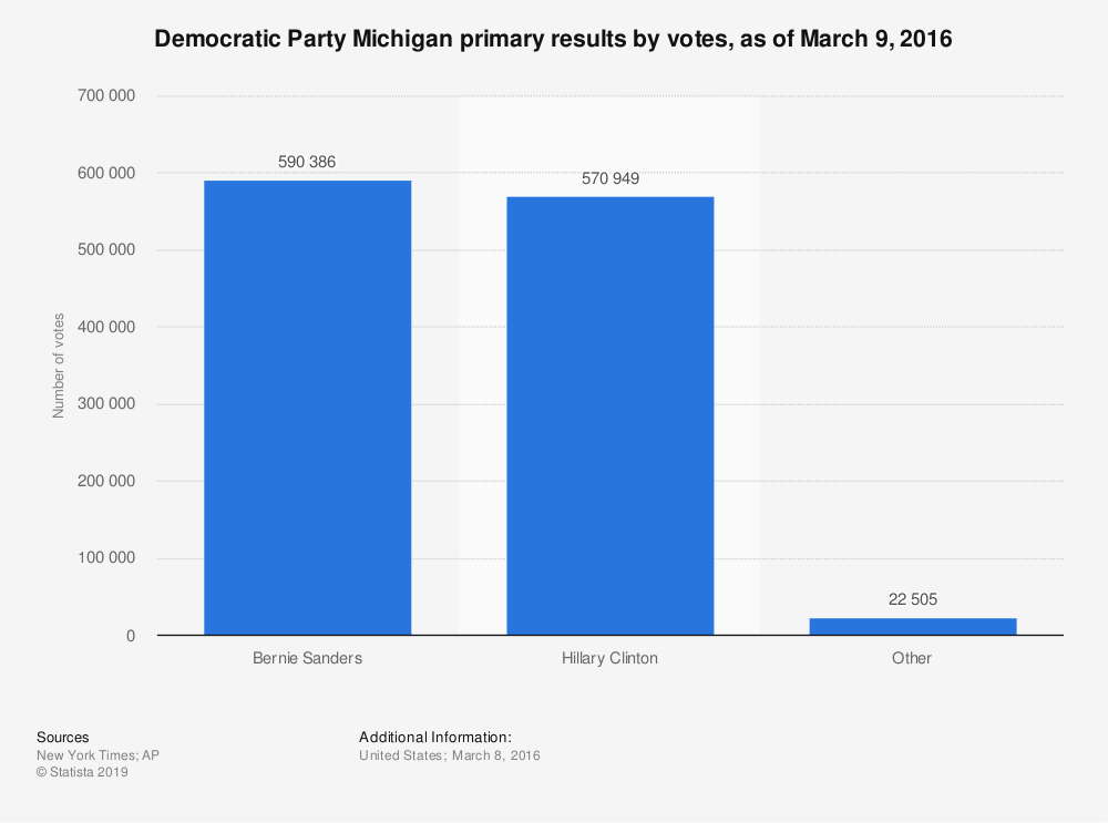 Statistic: Democratic Party Michigan primary results by votes, as of March 9, 2016 | Statista