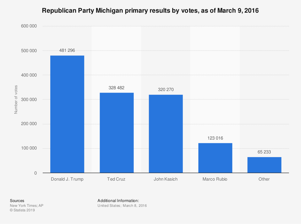 Statistic: Republican Party Michigan primary results by votes, as of March 9, 2016 | Statista